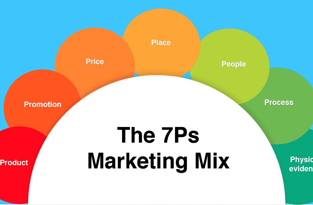 evolução do mix de marketing: os 7ps